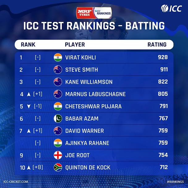 ICC की साल की आखिरी टेस्ट रैंकिंग में बल्लेबाजी-गेंदबाजी दोनों में छाए भारतीय खिलाड़ी