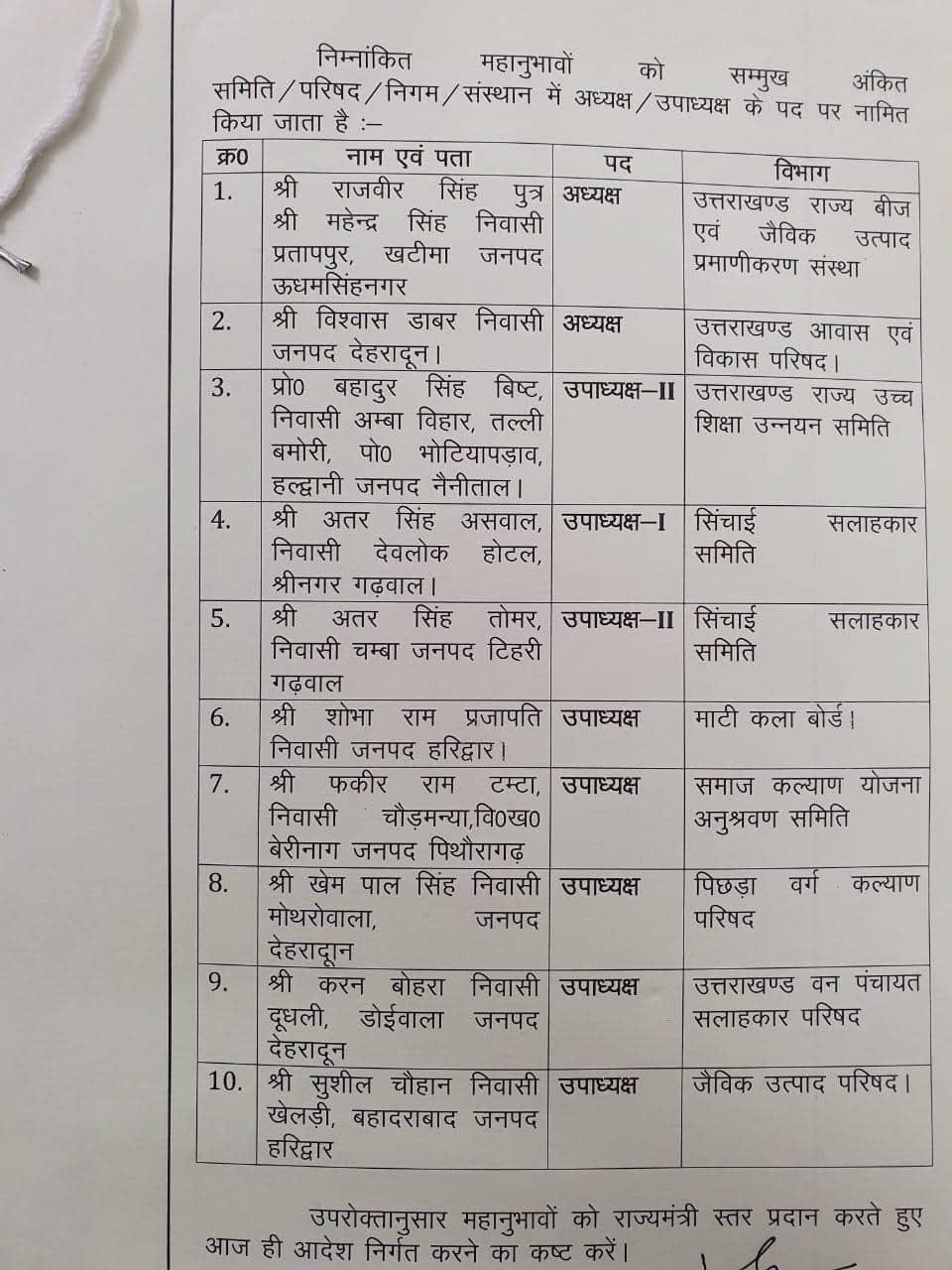 उत्तराखंड में भाजपा के 10 नेता बने दर्जाधारी